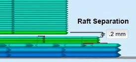 raft-separation-diagram