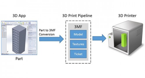 3D-Print-Data-Flow_6CB73286