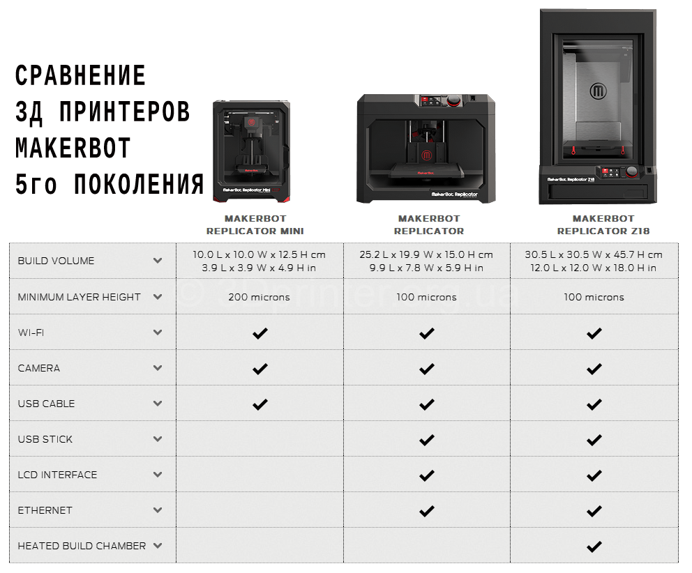 Replicator-5gen-compare-ukraine